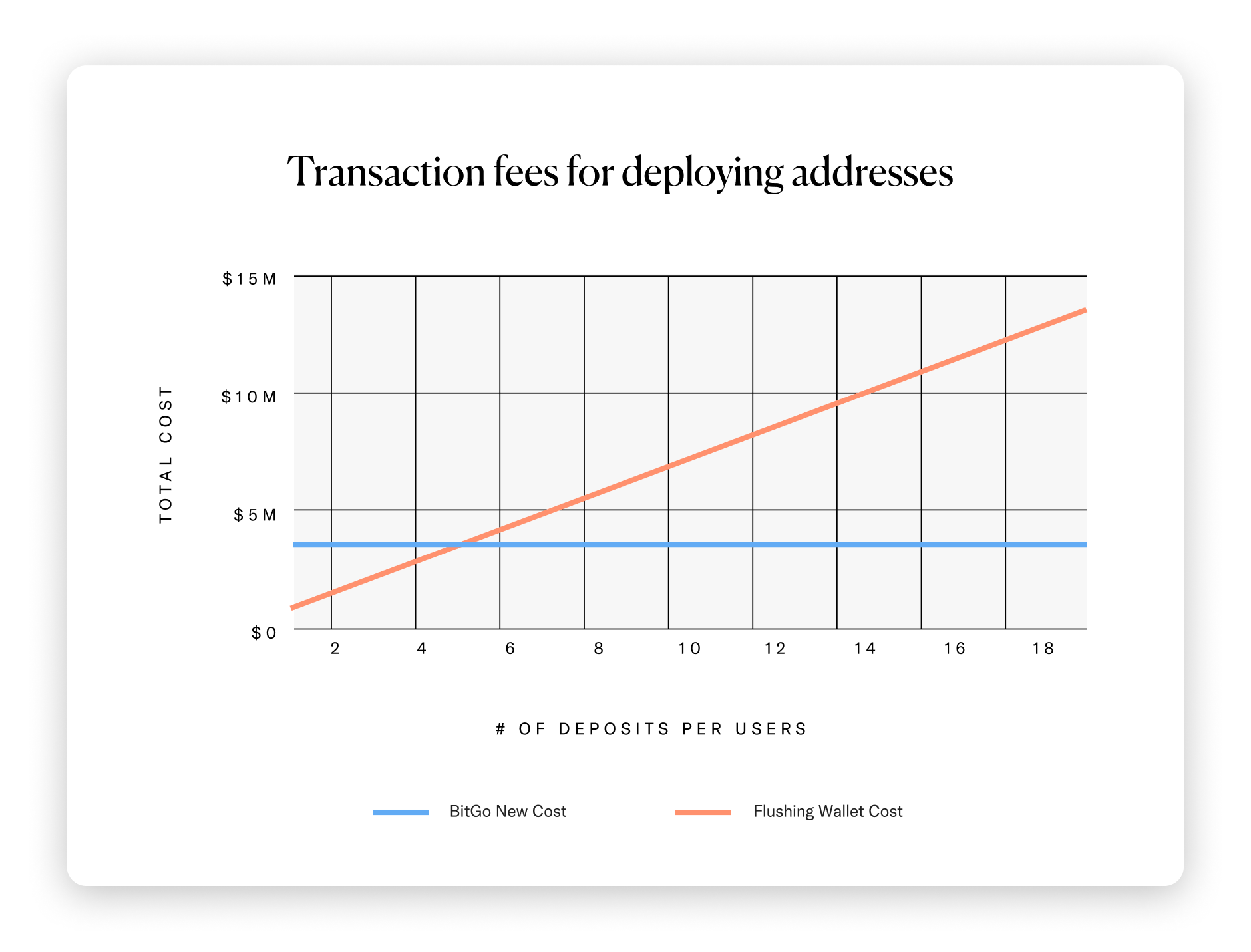 BitGo Transaction Fees